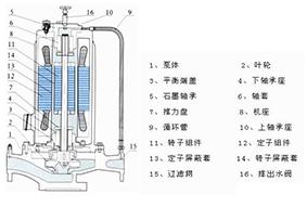 一、管道高压高剪切破碎泵产品概述 SPG完全不泄露管道高压高剪切破碎泵,经我们科技人员消化革新,新推出的高压高剪切破碎泵新品,在原有基础上改进电磁核心技术,改善了流体运动状态,提高效率10%以上,综合性能指标都上了一个台阶,产品也更加理想。 SPG高压高剪切破碎泵是一种电动机和泵体一体化结构的水泵,只有静止密封(而不是旋转的轴密封),所以能做到完全无泄露。因其电机自身低噪音,加之高压高剪切破碎泵低故障率,高可靠性能,和维护成本低等优点赢得广大用户的欢迎,也增强了对中国市场高品质水泵的需求。上海管道泵厂上海